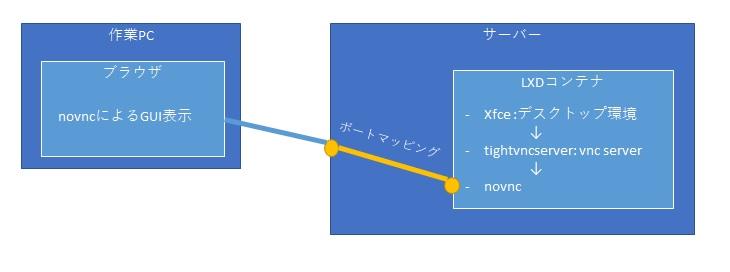 lxd-novnc diagram